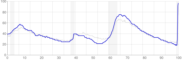 Florida monthly unemployment rate chart from 1990 to May 2020